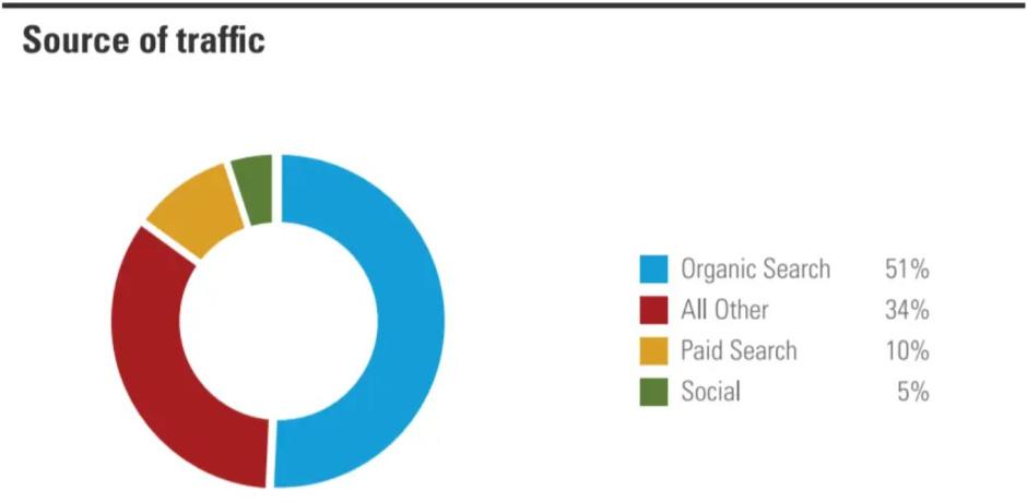 blog seo, organic search