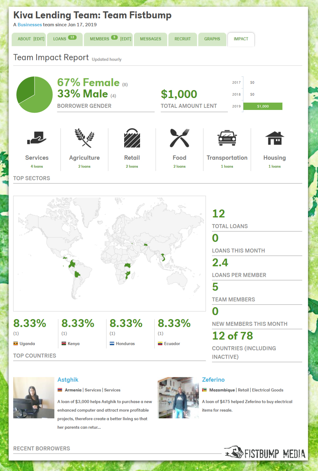 kiva impact report